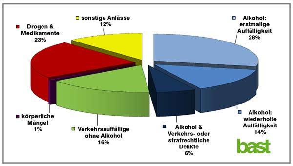 MPU-anlaesse 2014 Quelle-bast
